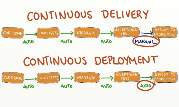 Continuous Delivery vs Continuous Deployment processes